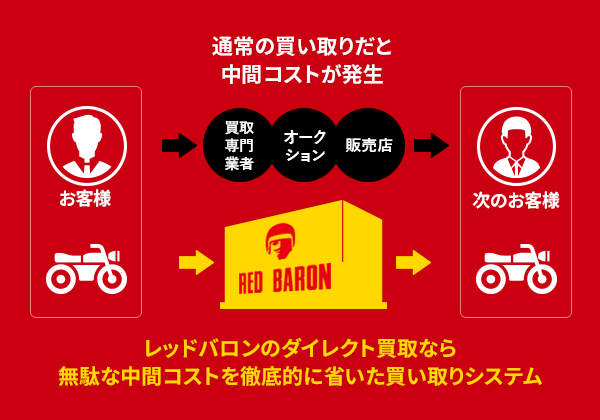 レッドバロンのダイレクト買取りなら無駄な中間コストを徹底的に省いた買い取りシステム